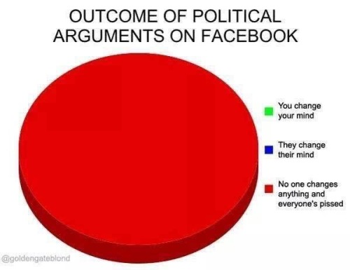 Outcome of Political Arguments on Facebook